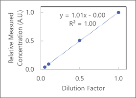 virus dilution scaling